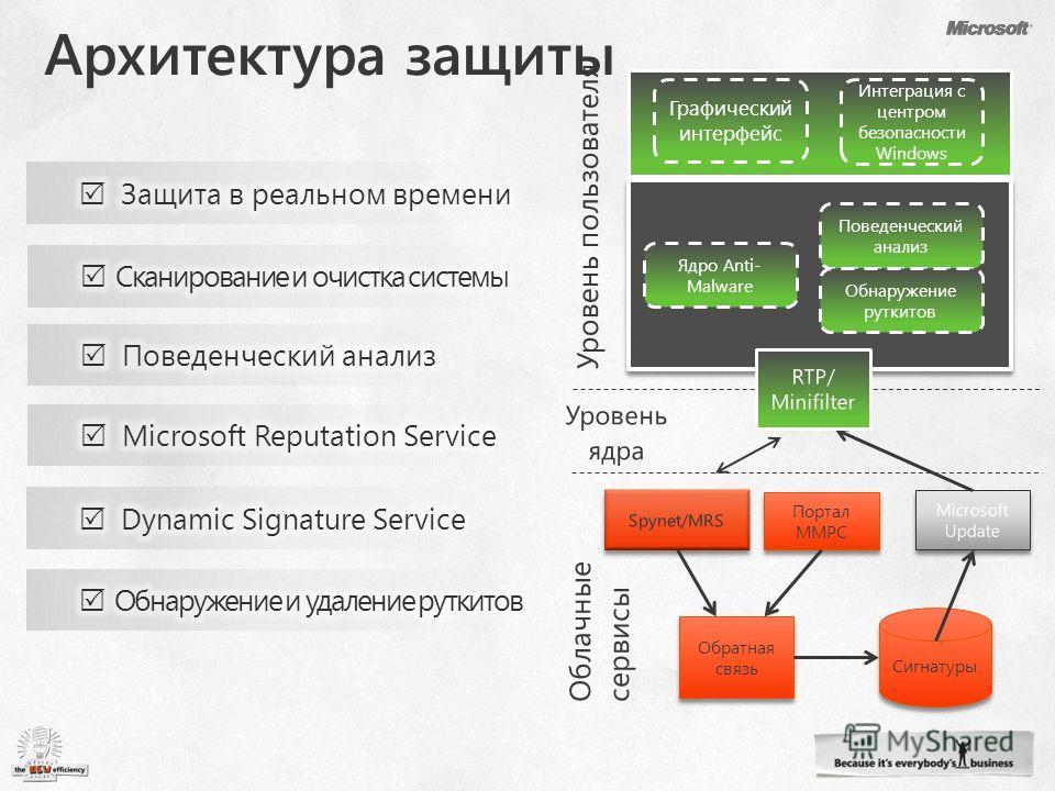 Графический интерфейс Интеграция с центром безопасности Windows Ядро Anti- Malware Поведенческий анализ Обнаружение руткитов Spynet/MRS Обратная связь Портал MMPC Microsoft Update Сигнатуры RTP/ Minifilter