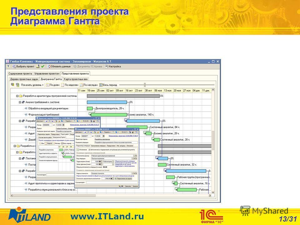 13/31 www.ITLand.ru Представления проекта Диаграмма Гантта