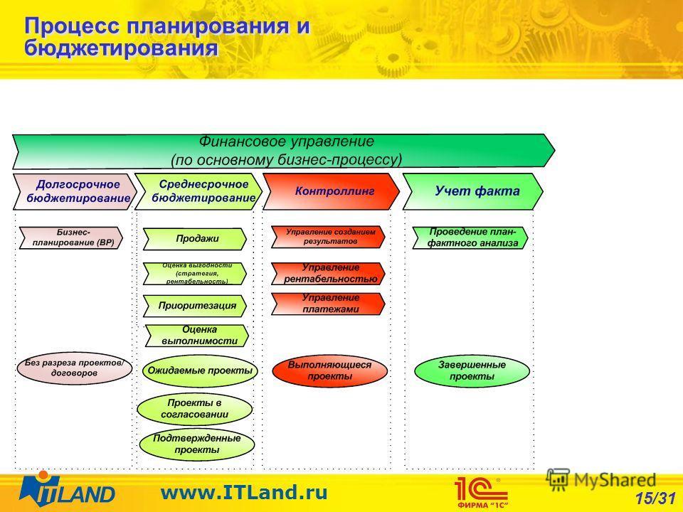15/31 www.ITLand.ru Процесс планирования и бюджетирования