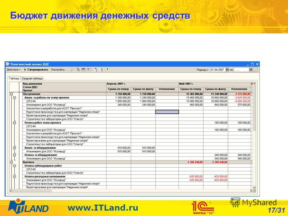 17/31 www.ITLand.ru Бюджет движения денежных средств