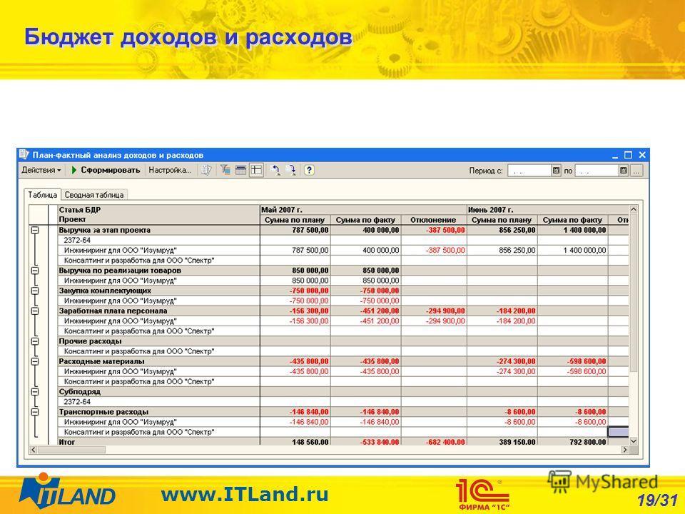 19/31 www.ITLand.ru Бюджет доходов и расходов