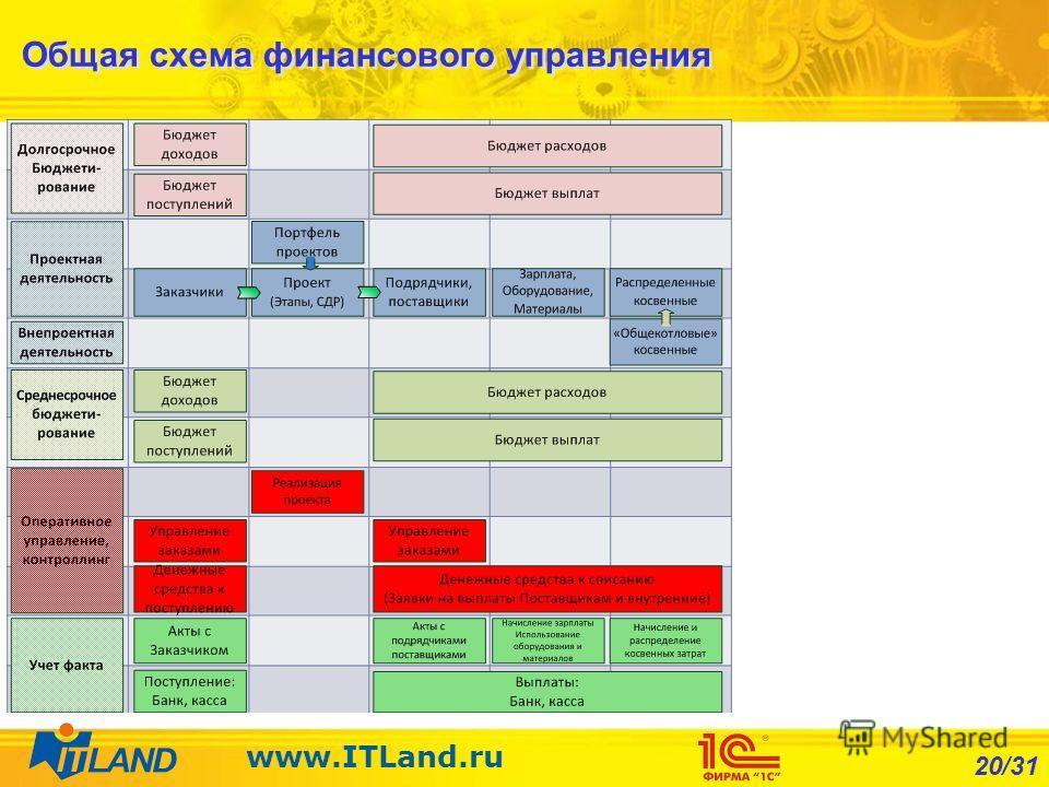 20/31 www.ITLand.ru Общая схема финансового управления