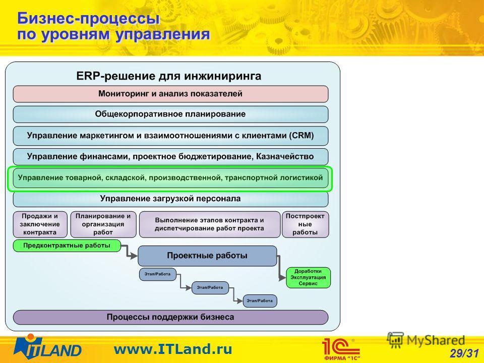29/31 www.ITLand.ru Бизнес-процессы по уровням управления