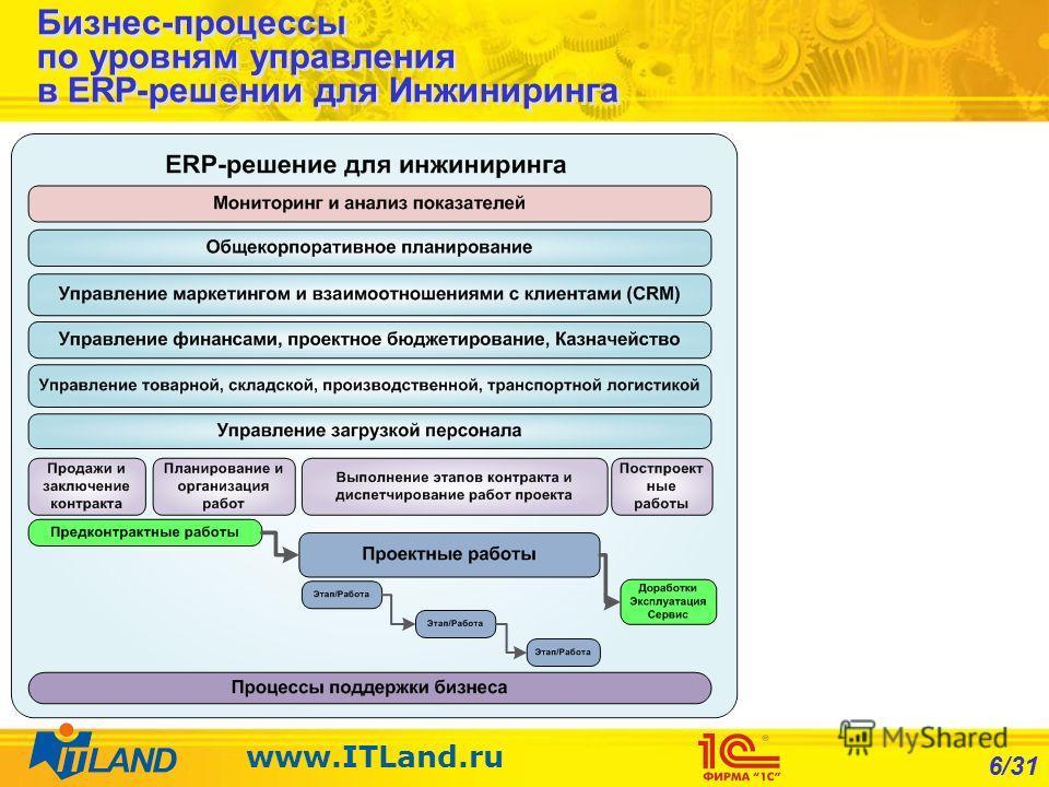 6/31 www.ITLand.ru Бизнес-процессы по уровням управления в ERP-решении для Инжиниринга