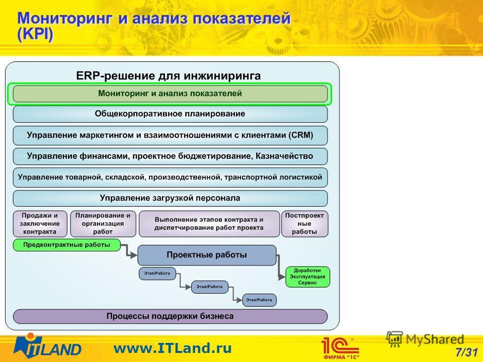 7/31 www.ITLand.ru Мониторинг и анализ показателей (KPI)