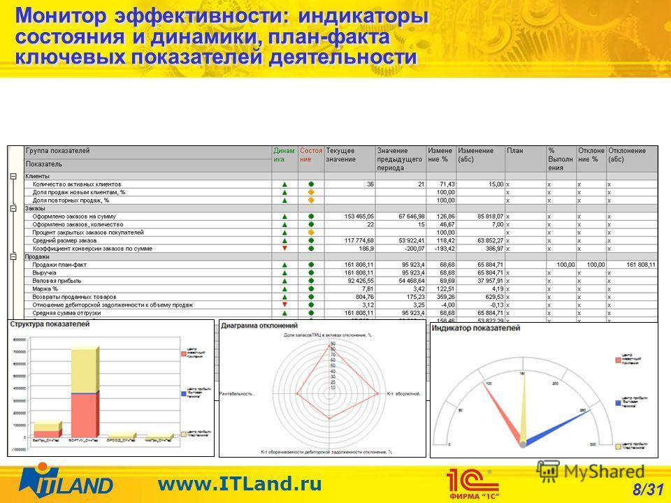 8/31 www.ITLand.ru Монитор эффективности: индикаторы состояния и динамики, план-факта ключевых показателей деятельности
