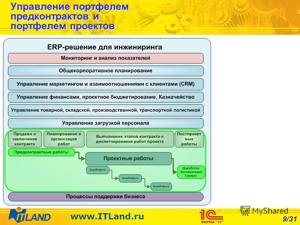 9/31 www.ITLand.ru Управление портфелем предконтрактов и портфелем проектов