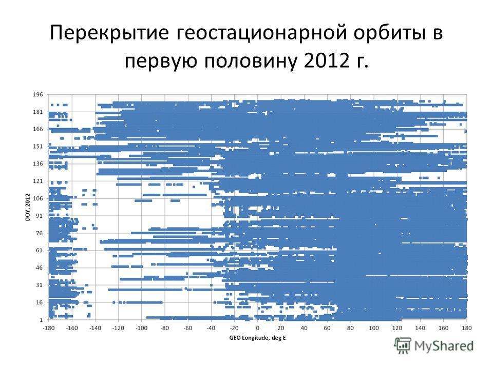 Перекрытие геостационарной орбиты в первую половину 2012 г.