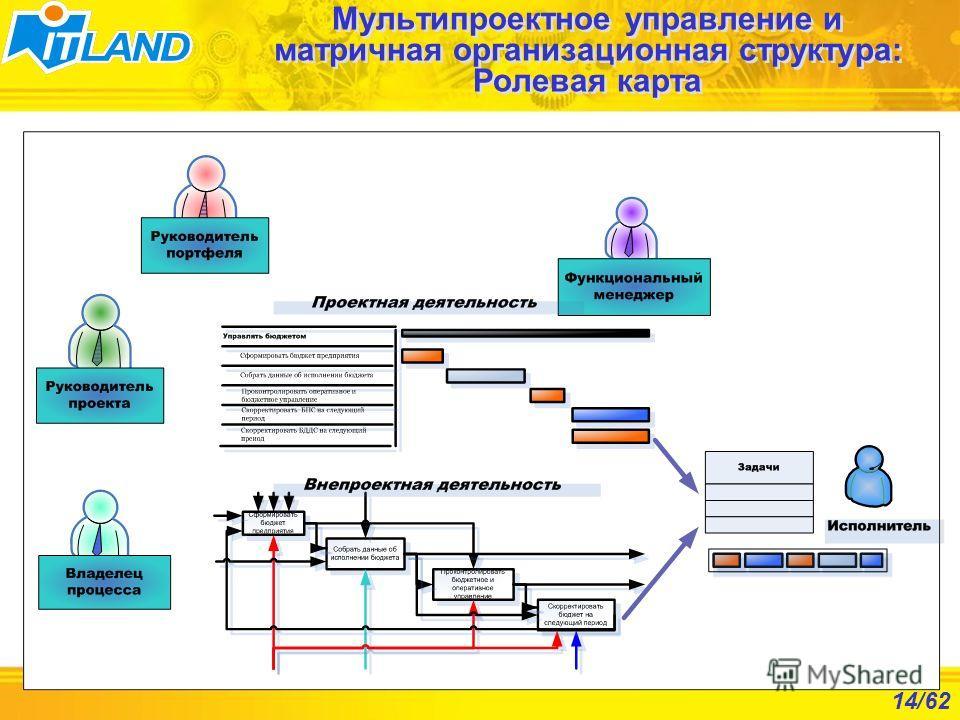 14/62 Мультипроектное управление и матричная организационная структура: Ролевая карта