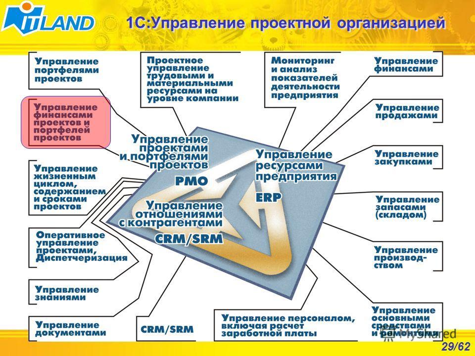 29/62 1С:Управление проектной организацией