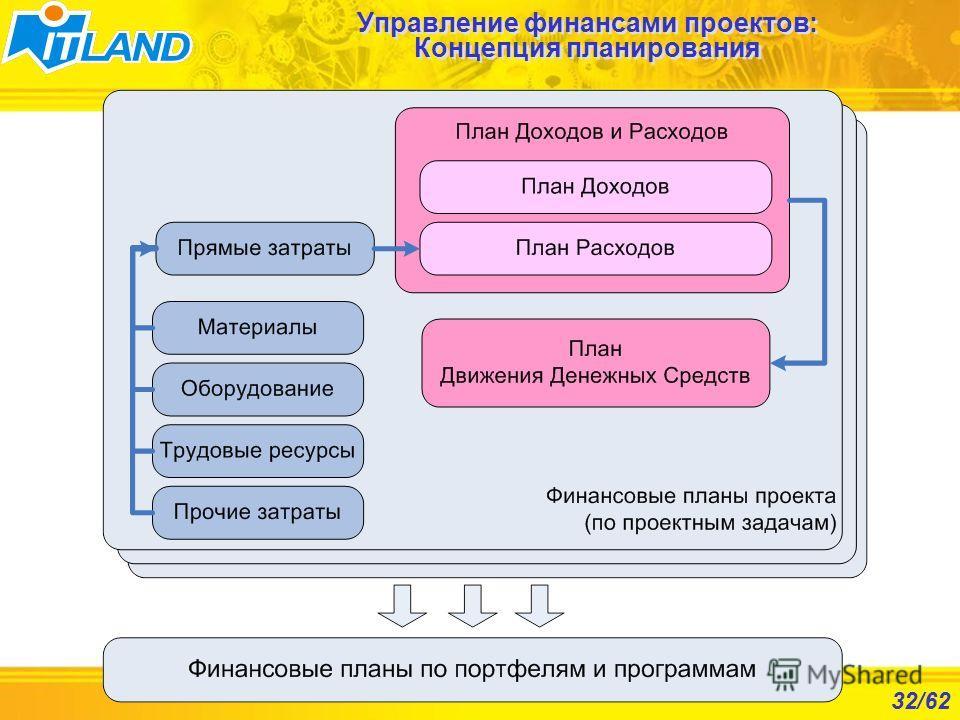 32/62 Управление финансами проектов: Концепция планирования