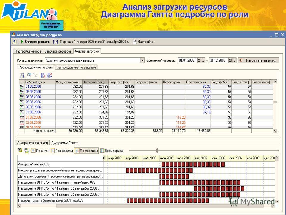43/62 Анализ загрузки ресурсов Диаграмма Гантта подробно по роли