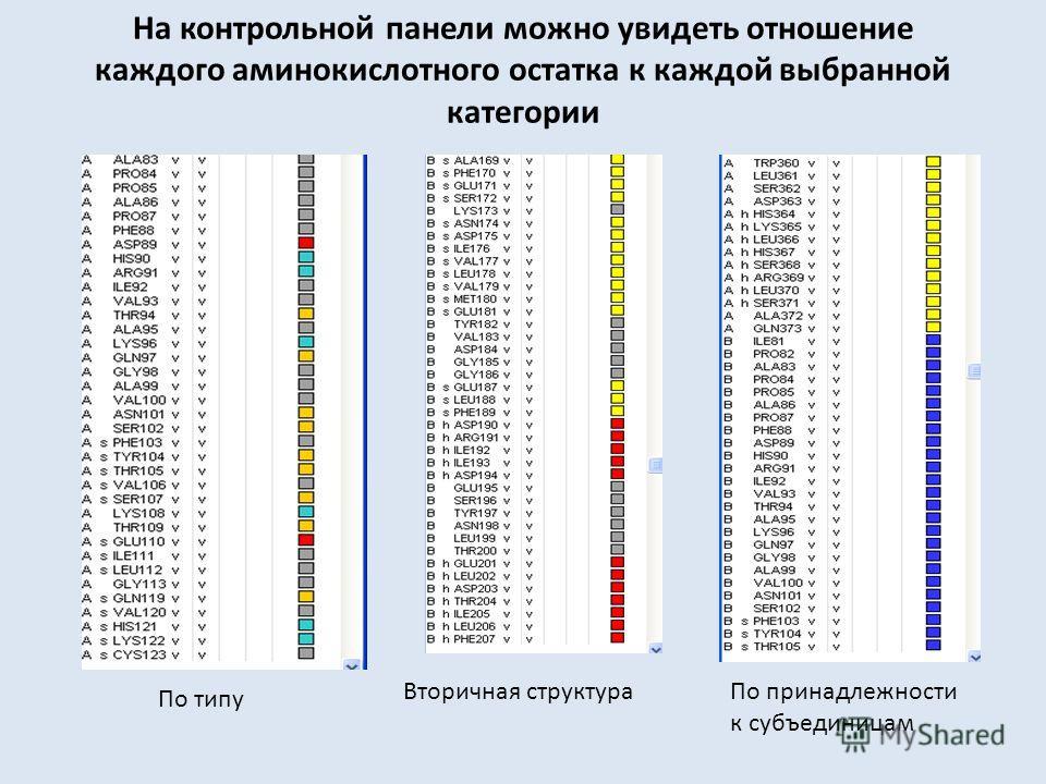На контрольной панели можно увидеть отношение каждого аминокислотного остатка к каждой выбранной категории По типу Вторичная структураПо принадлежности к субъединицам