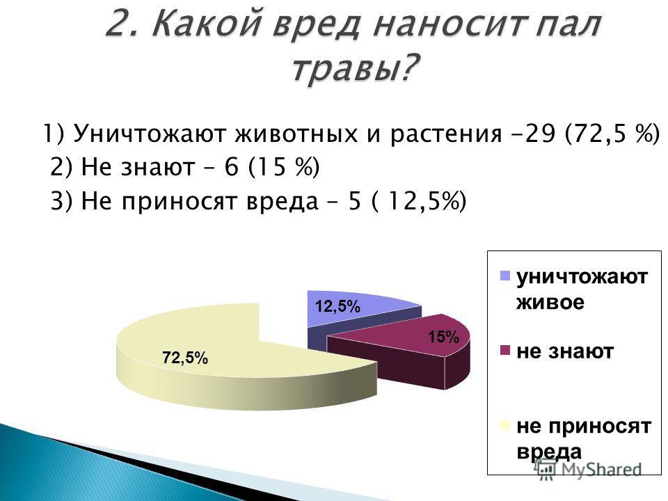 1) Уничтожают животных и растения -29 (72,5 %) 2) Не знают – 6 (15 %) 3) Не приносят вреда – 5 ( 12,5%)