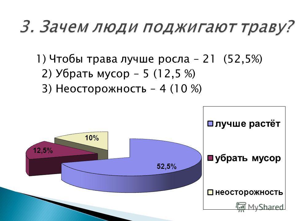 1) Чтобы трава лучше росла – 21 (52,5%) 2) Убрать мусор – 5 (12,5 %) 3) Неосторожность – 4 (10 %)