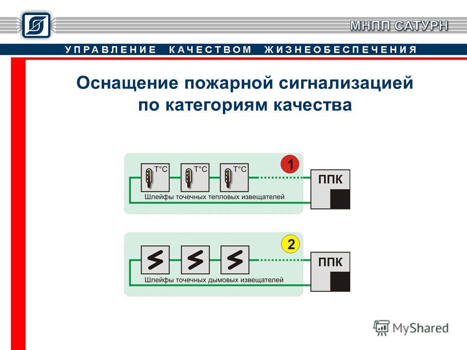 Оснащение пожарной сигнализацией по категориям качества