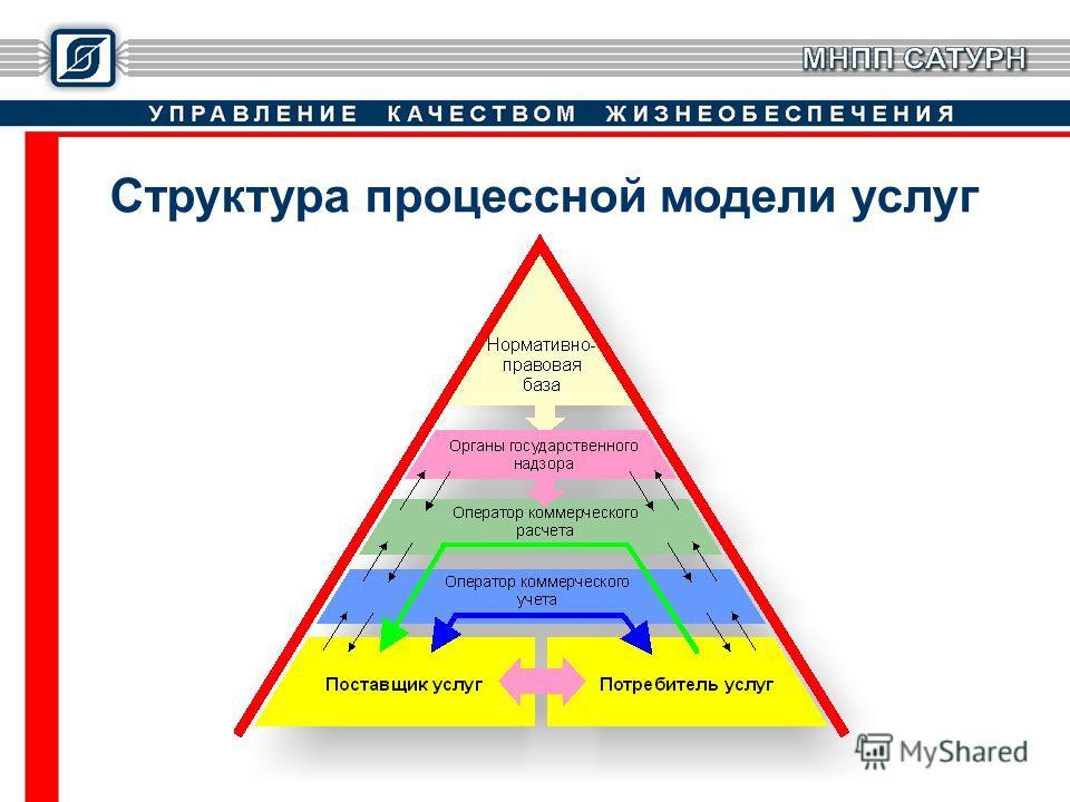 Структура процессной модели услуг