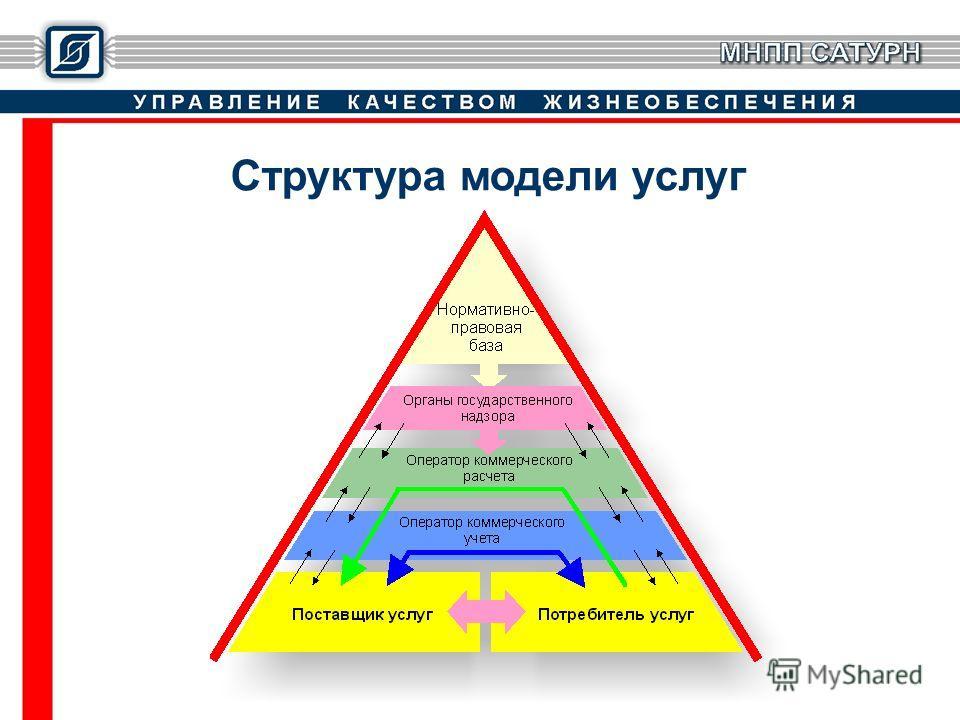 Структура модели услуг
