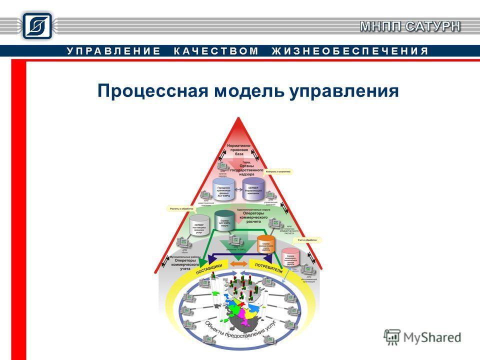 Процессная модель управления