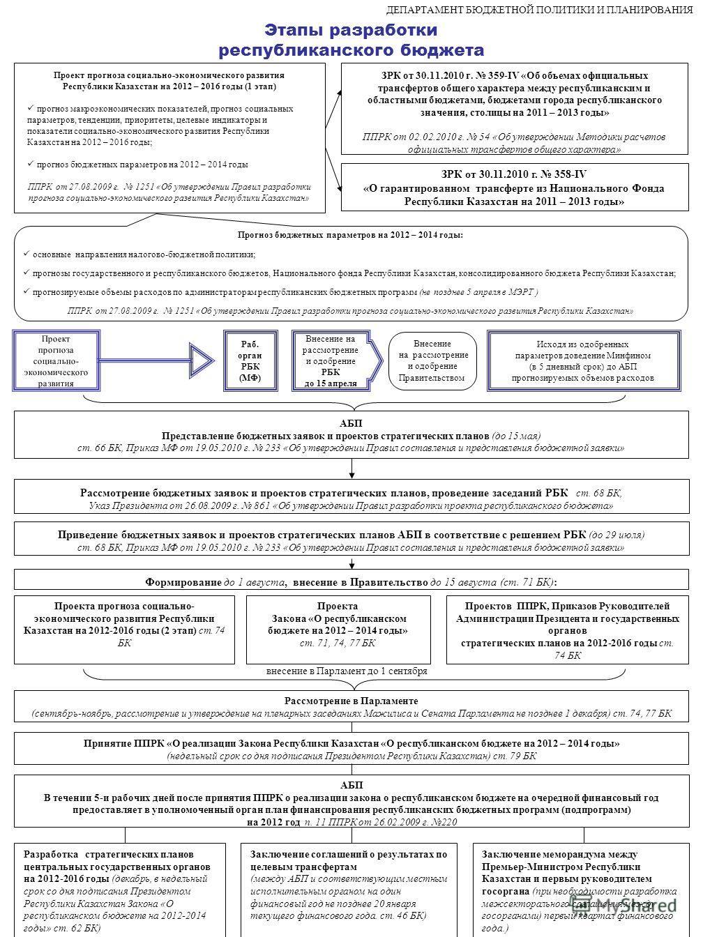 Этапы разработки республиканского бюджета Проект прогноза социально-экономического развития Республики Казахстан на 2012 – 2016 годы (1 этап) прогноз макроэкономических показателей, прогноз социальных параметров, тенденции, приоритеты, целевые индика