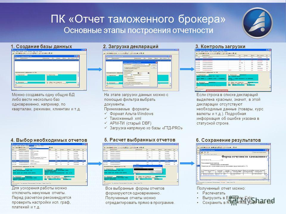 ПК «Отчет таможенного брокера» Основные этапы построения отчетности 1. Создание базы данных Можно создавать одну общую БД либо вести несколько баз одновременно, например, по кварталам, режимам, клиентам и т.д. 2. Загрузка деклараций На этапе загрузки