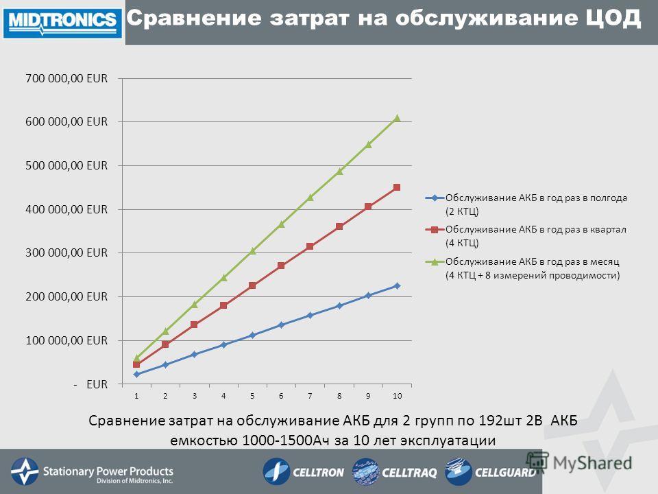 Сравнение затрат на обслуживание ЦОД Сравнение затрат на обслуживание АКБ для 2 групп по 192шт 2В АКБ емкостью 1000-1500Ач за 10 лет эксплуатации