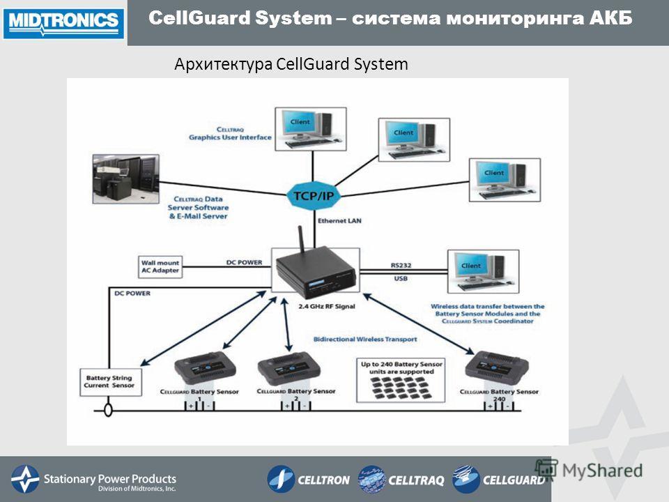 CellGuard System – система мониторинга АКБ Архитектура CellGuard System