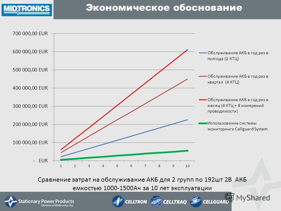Сравнение затрат на обслуживание АКБ для 2 групп по 192шт 2В АКБ емкостью 1000-1500Ач за 10 лет эксплуатации
