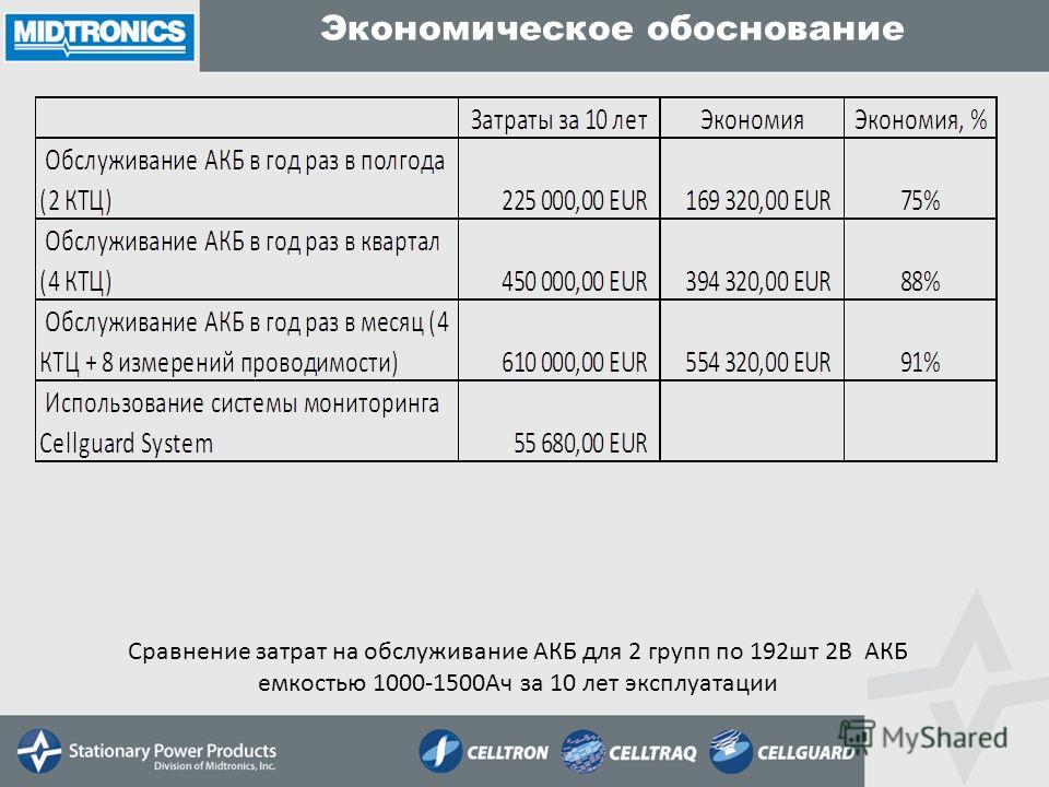 Экономическое обоснование Сравнение затрат на обслуживание АКБ для 2 групп по 192шт 2В АКБ емкостью 1000-1500Ач за 10 лет эксплуатации