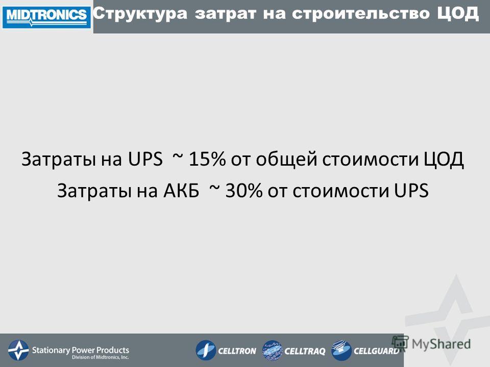 Структура затрат на строительство ЦОД Затраты на UPS ~ 15% от общей стоимости ЦОД Затраты на АКБ ~ 30% от стоимости UPS