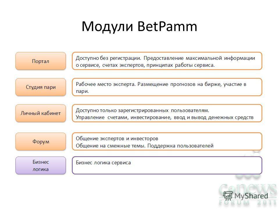 Модули BetPamm