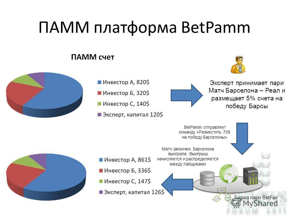 ПАММ платформа BetPamm Эксперт принимает пари Матч Барселона – Реал и размещает 5% счета на победу Барсы Биржа пари BetFair BetPamm отправляет команду «Разместить 70$ на победу Барселоны» Матч закончен. Барселона выиграла. Выигрыш начисляется и распр