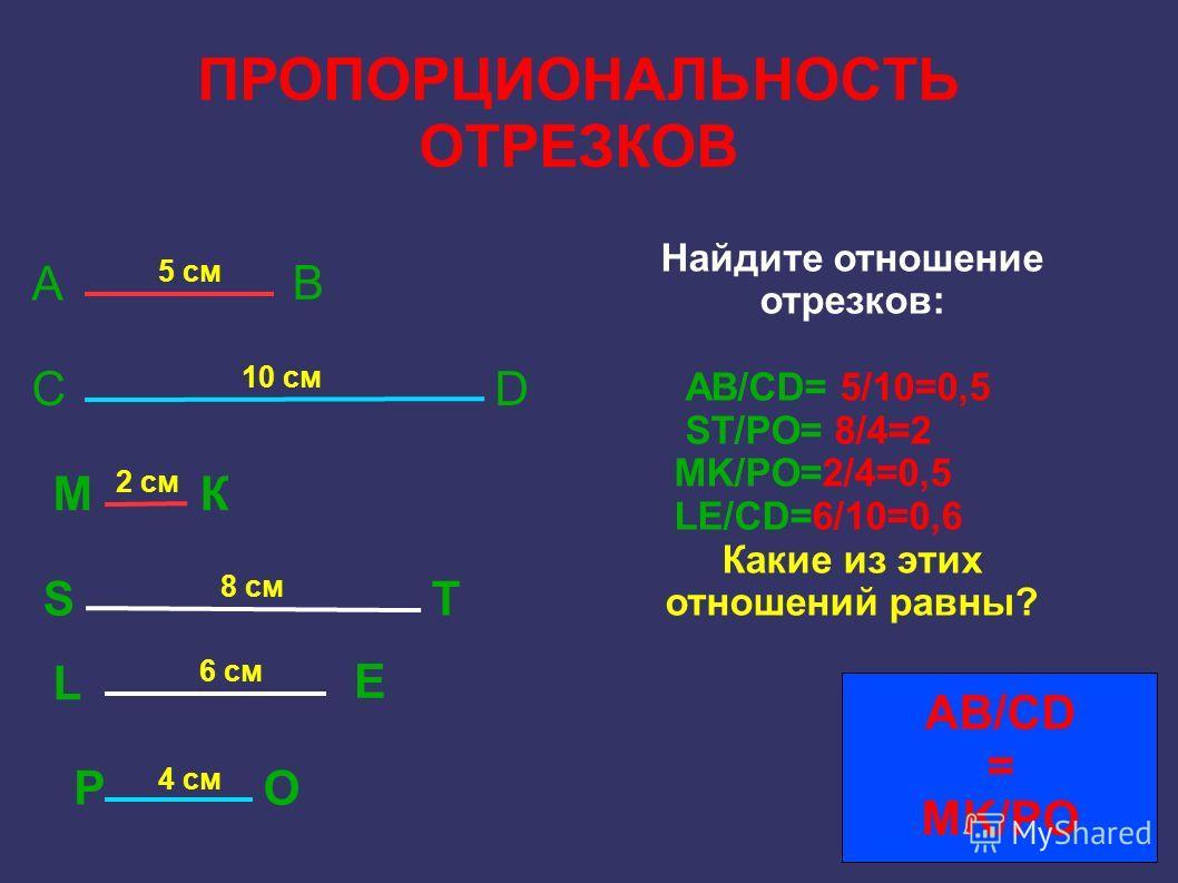ПРОПОРЦИОНАЛЬНОСТЬ ОТРЕЗКОВ А В 5 см СD 10 см МК 2 см ST 8 см L E 6 см РО 4 см Найдите отношение отрезков: АВ/СD= 5/10=0,5 ST/PO= 8/4=2 MK/PO=2/4=0,5 LE/CD=6/10=0,6 Какие из этих отношений равны? AB/CD = MK/PO