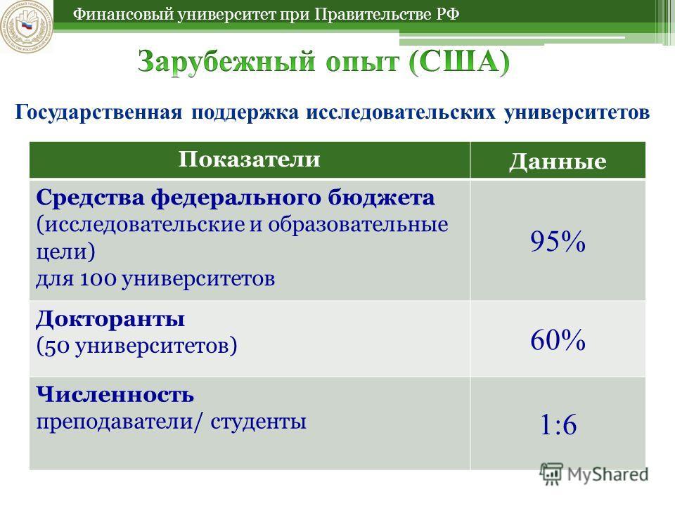 Финансовый университет при Правительстве РФ Государственная поддержка исследовательских университетов Показатели Данные Средства федерального бюджета (исследовательские и образовательные цели) для 100 университетов 95% Докторанты (50 университетов) 6