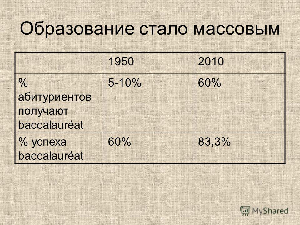 Образование стало массовым 19502010 % абитуриентов получают baccalauréat 5-10%60% % успеха baccalauréat 60%83,3%