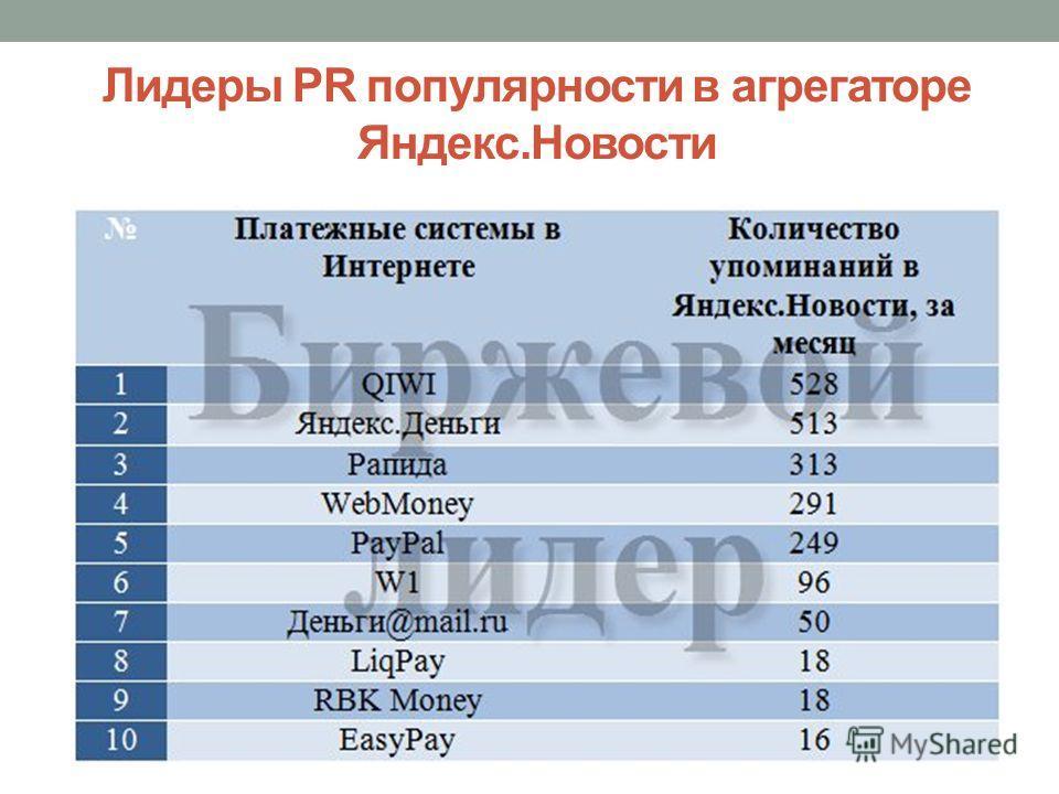 Лидеры PR популярности в агрегаторе Яндекс.Новости