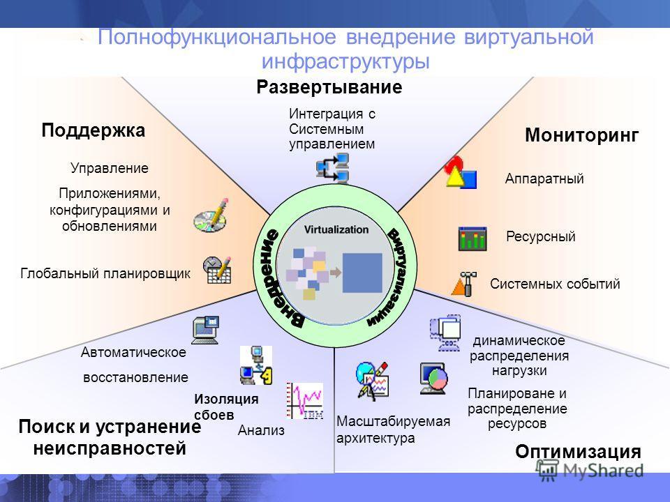 © 2007 IBM Corporation12/16/2013 5 Ресурсный Системных событий Аппаратный Мониторинг Управление Приложениями, конфигурациями и обновлениями Глобальный планировщик Поддержка Оптимизация динамическое распределения нагрузки Планироване и распределение р