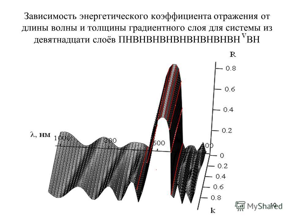 10 Зависимость энергетического коэффициента отражения от длины волны и толщины градиентного слоя для системы из девятнадцати слоёв ПНВНВНВНВНВНВНВНВН ВН