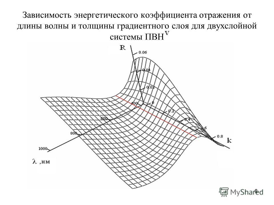6 Зависимость энергетического коэффициента отражения от длины волны и толщины градиентного слоя для двухслойной системы ПВН