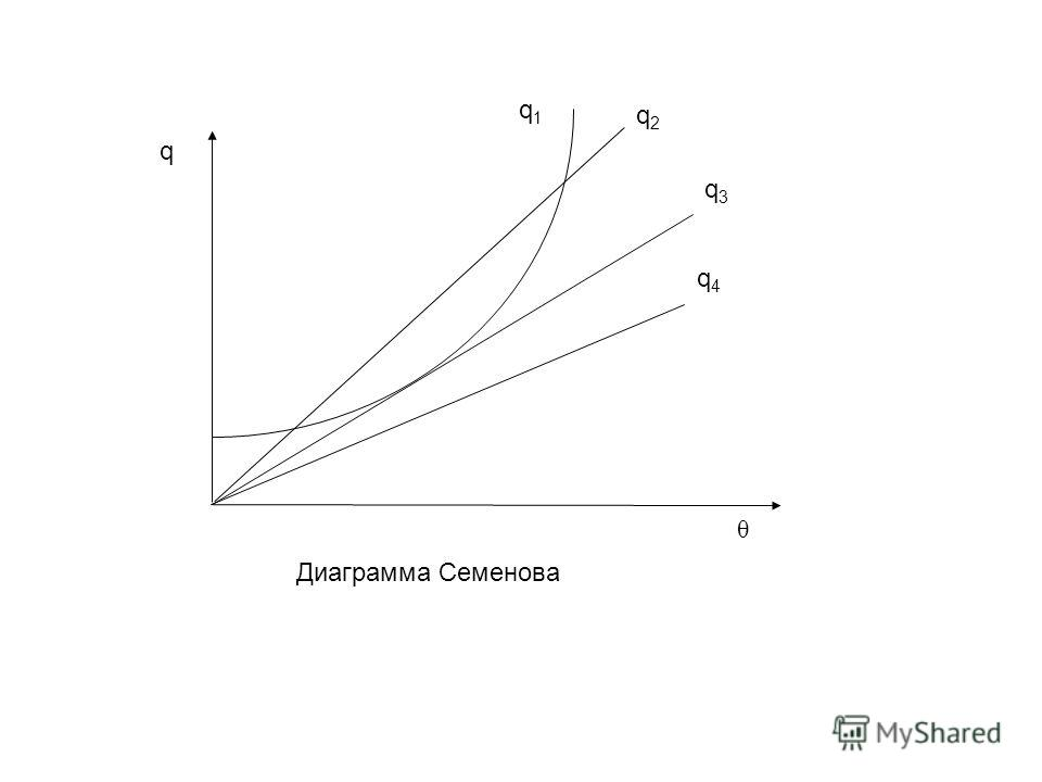 θ q1q1 q q2q2 q4q4 q3q3 Диаграмма Семенова