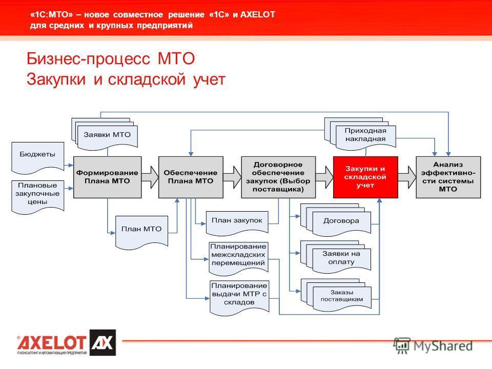 «1С:МТО» – новое совместное решение «1С» и AXELOT для средних и крупных предприятий Бизнес-процесс МТО Закупки и складской учет