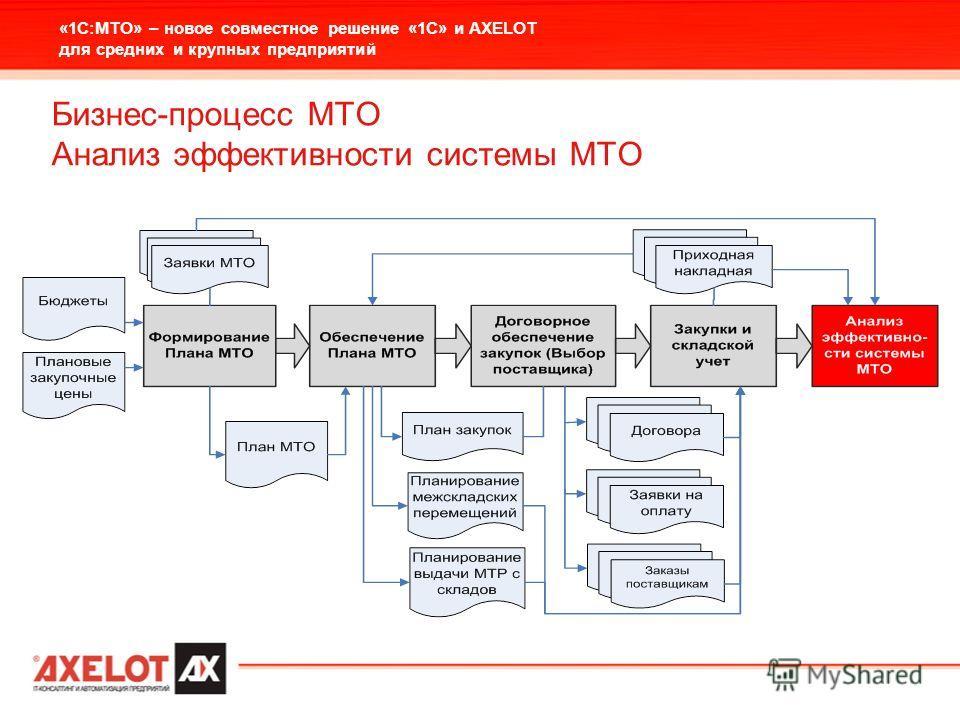 «1С:МТО» – новое совместное решение «1С» и AXELOT для средних и крупных предприятий Бизнес-процесс МТО Анализ эффективности системы МТО