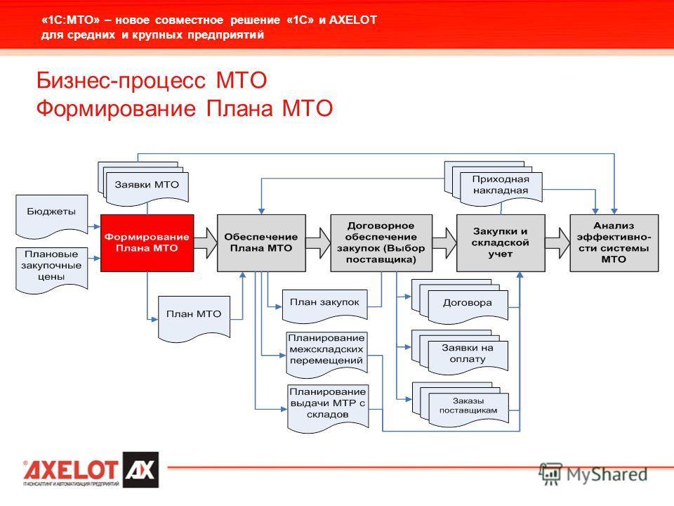 «1С:МТО» – новое совместное решение «1С» и AXELOT для средних и крупных предприятий Бизнес-процесс МТО Формирование Плана МТО