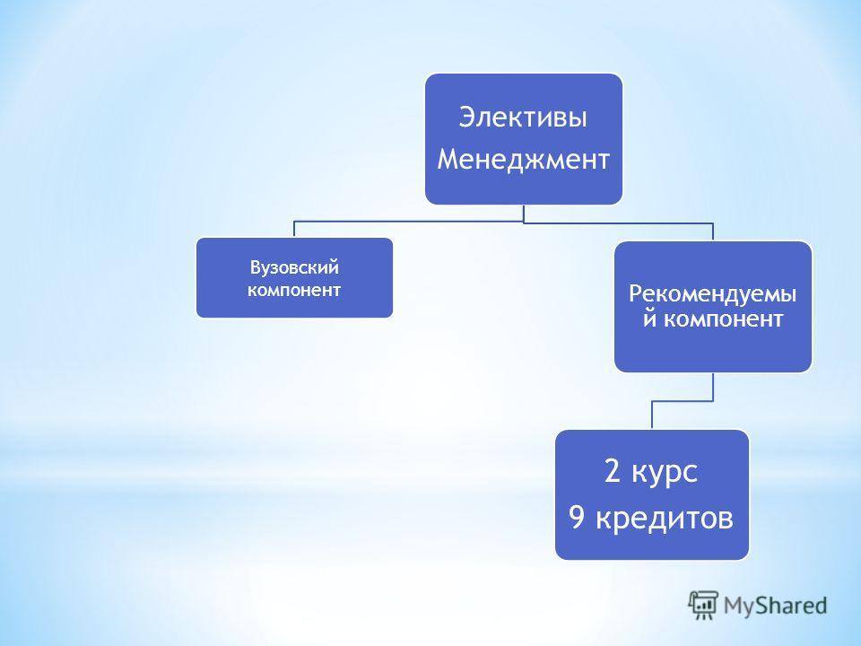 Элективы Менеджмент Вузовский компонент Рекомендуемы й компонент 2 курс 9 кредитов