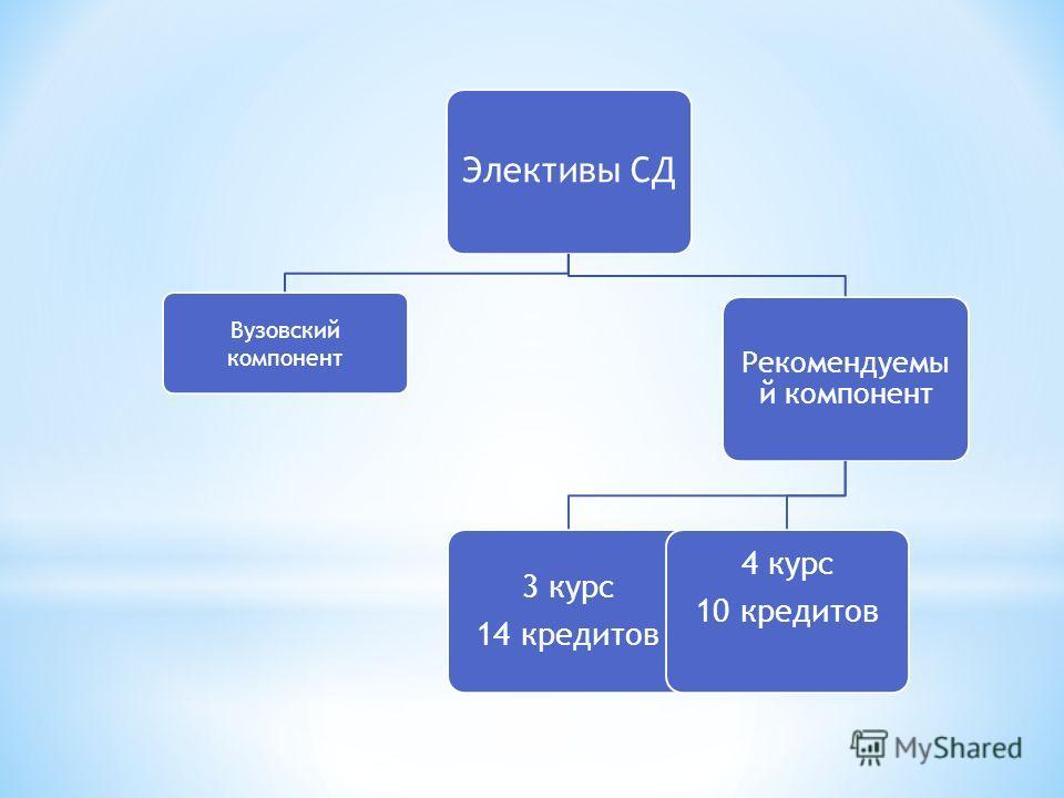 Элективы СД Вузовский компонент Рекомендуемы й компонент 3 курс 14 кредитов 4 курс 10 кредитов