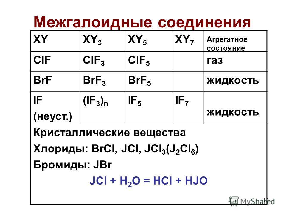 13 Межгалоидные соединения XYXY 3 XY 5 XY 7 Агрегатное состояние ClFClF 3 ClF 5 газ BrFBrF 3 BrF 5 жидкость IF (неуст.) (IF 3 ) n IF 5 IF 7 жидкость Кристаллические вещества Хлориды: BrCl, JCl, JCl 3 (J 2 Cl 6 ) Бромиды: JBr JCl + H 2 O = HCl + HJO
