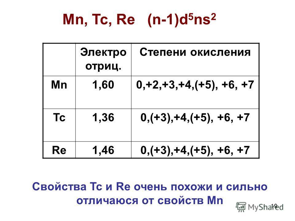 19 Mn, Tc, Re (n-1)d 5 ns 2 Электро отриц. Степени окисления Mn1,600,+2,+3,+4,(+5), +6, +7 Tc1,360,(+3),+4,(+5), +6, +7 Re1,460,(+3),+4,(+5), +6, +7 Свойства Tc и Re очень похожи и сильно отличаюся от свойств Mn