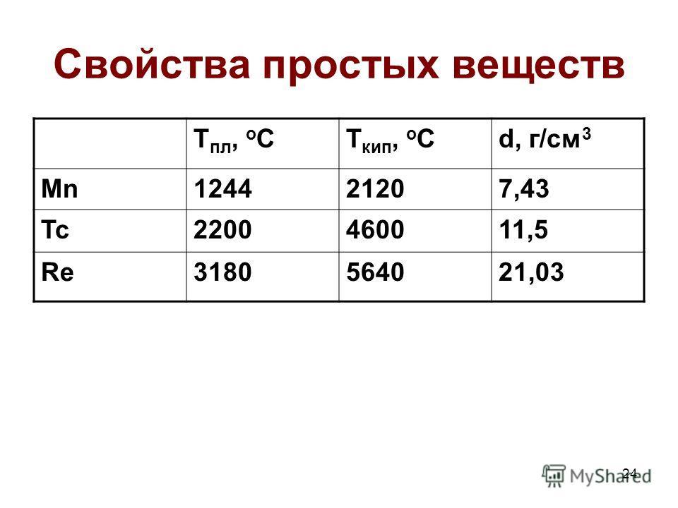 24 Свойства простых веществ Т пл, о СТ кип, о Сd, г/см 3 Mn124421207,43 Tc2200460011,5 Re3180564021,03
