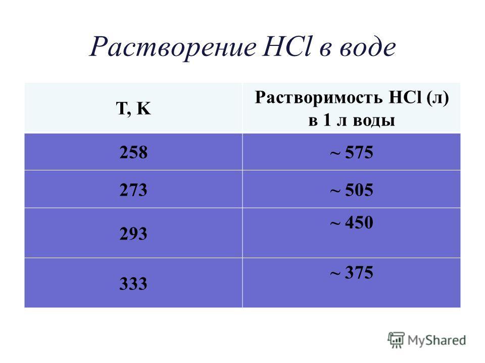 Растворение HCl в воде T, K Растворимость HCl (л) в 1 л воды 258~ 575 273~ 505 293 ~ 450 333 ~ 375