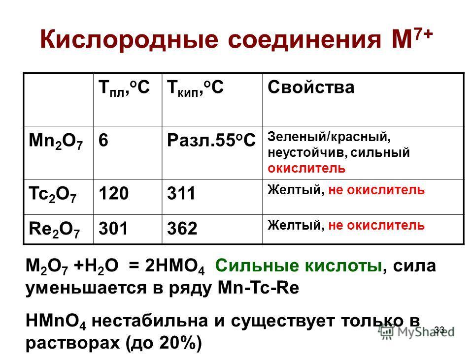 33 Кислородные соединения M 7+ Т пл, о СТ кип, о ССвойства Mn 2 O 7 6Разл.55 о С Зеленый/красный, неустойчив, сильный окислитель Tc 2 O 7 120311 Желтый, не окислитель Re 2 O 7 301362 Желтый, не окислитель M 2 О 7 +Н 2 О = 2НMО 4 Сильные кислоты, сила